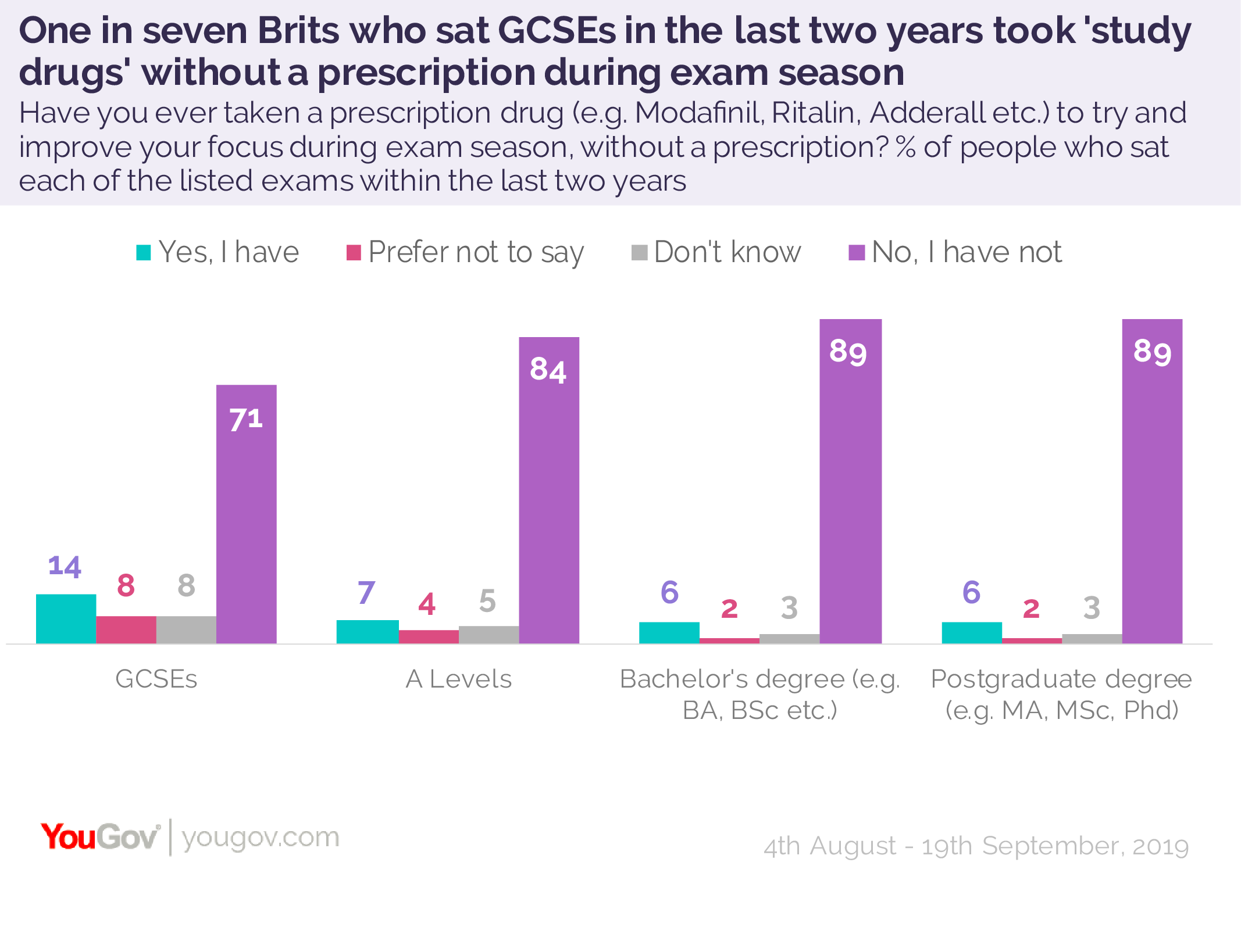One in seven GCSE students taking black market 'study drugs