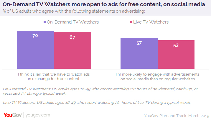 Advertisers have paths for reaching both on-demand and live
