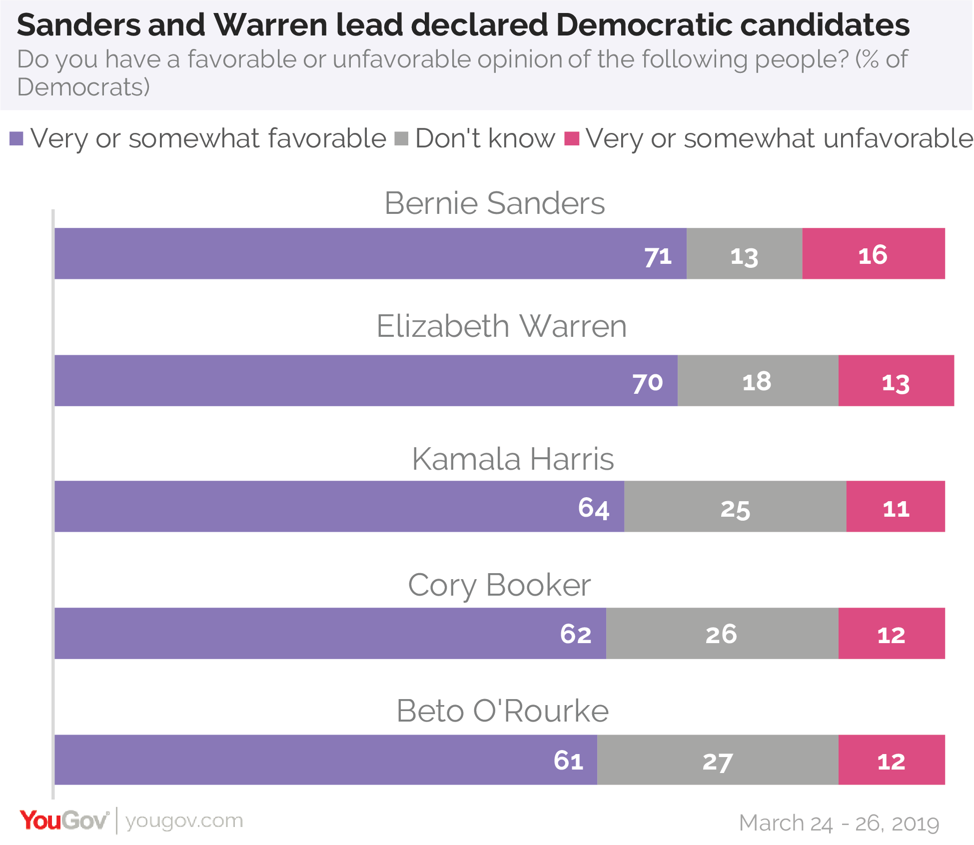 Sanders and Warren lead declared Democratic candidates