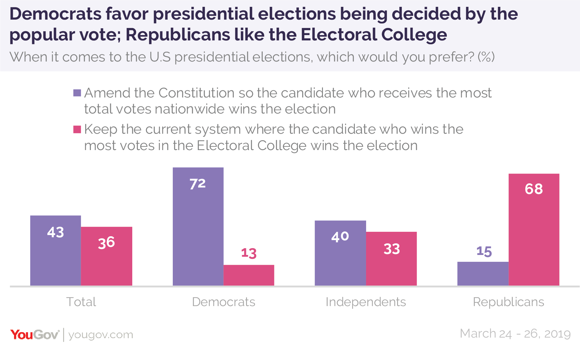 Democrats favor presidential elections being decided by the popular vote; Republicans like the Electoral College