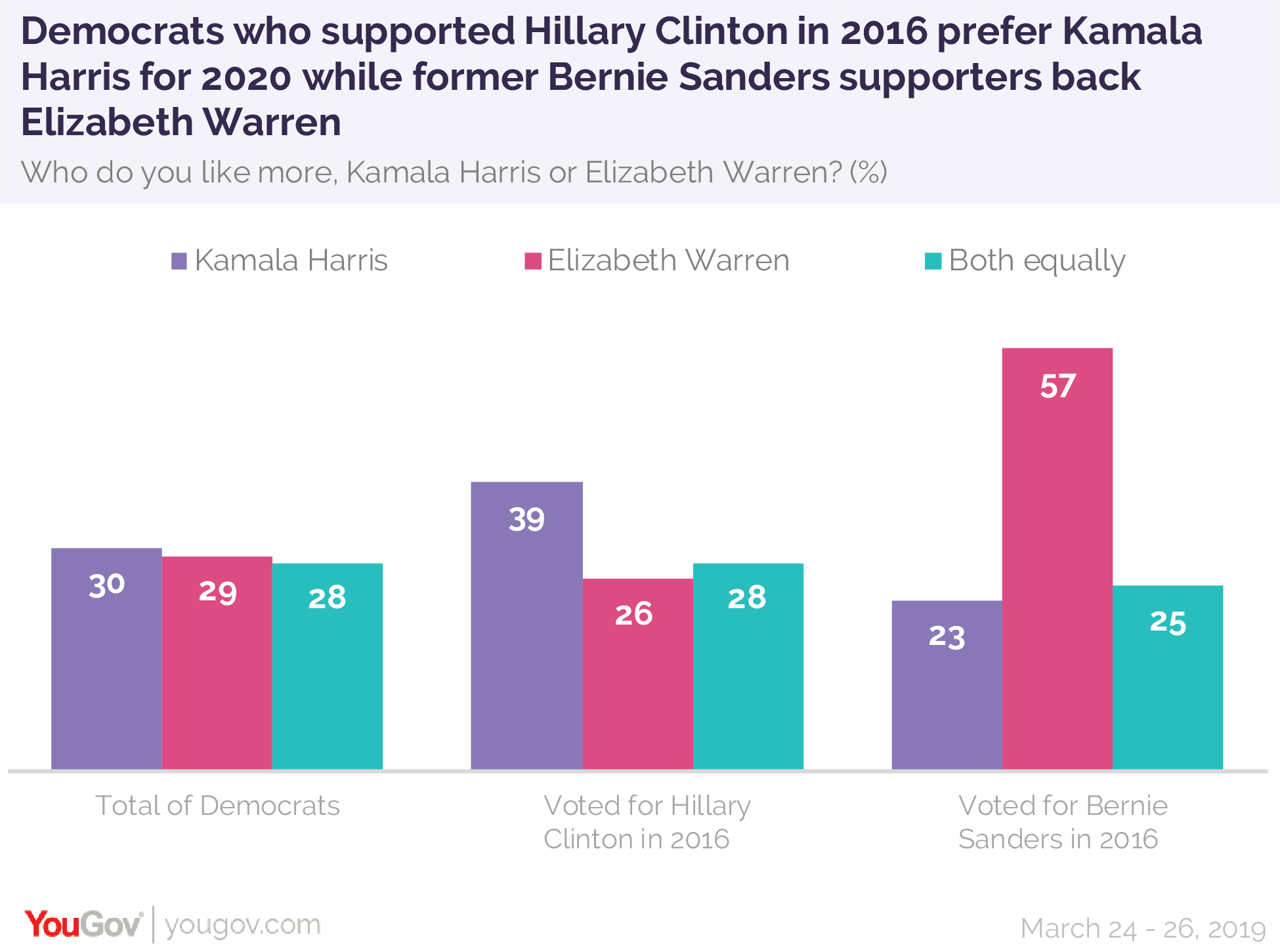 Democrats who supported Hillary Clinton in 2016 prefer Kamala Harris for 2020 while former Bernie Sanders supporters back Elizabeth Warren