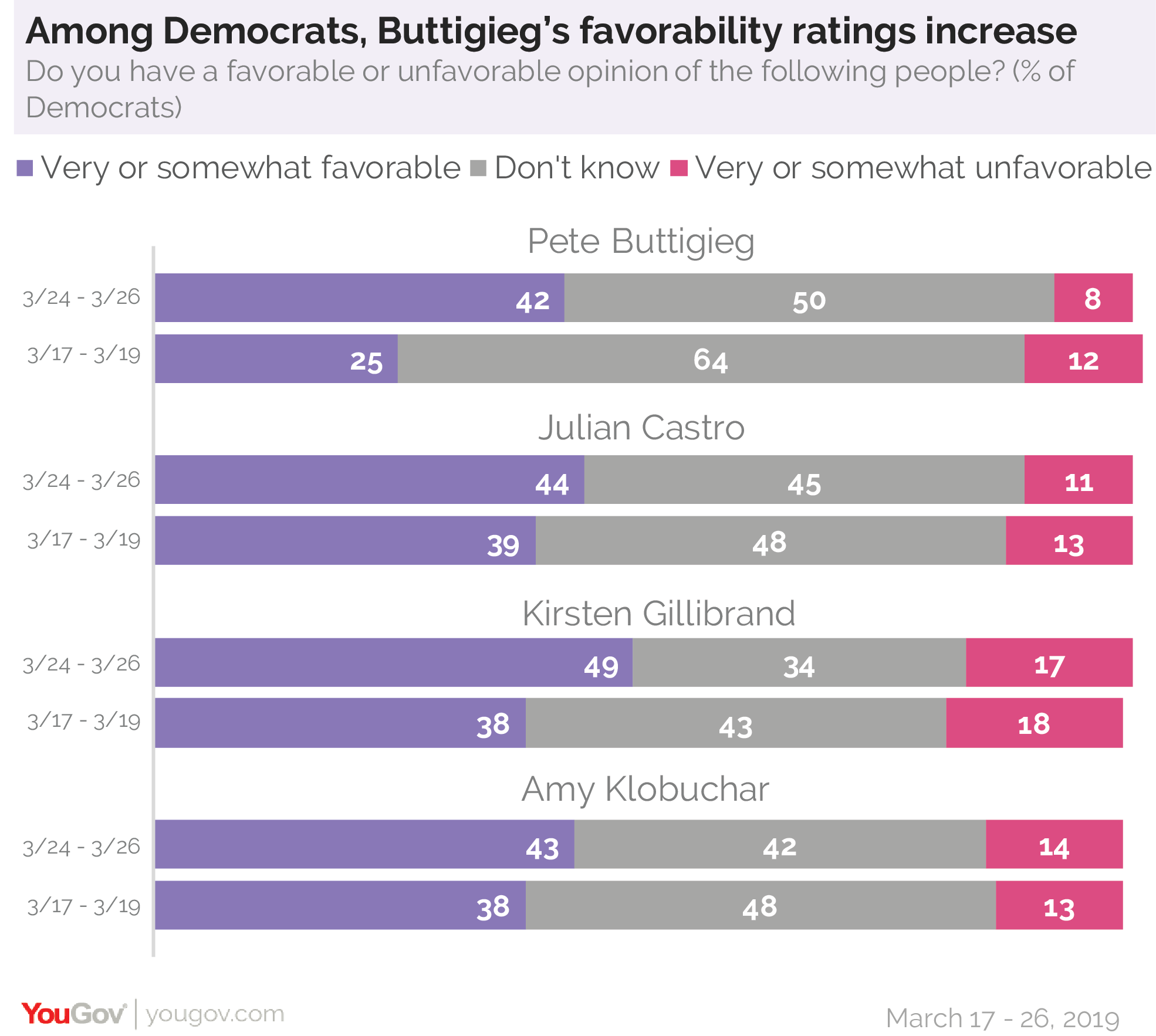 Among Democrats, Pete Buttigieg favorability ratings increase