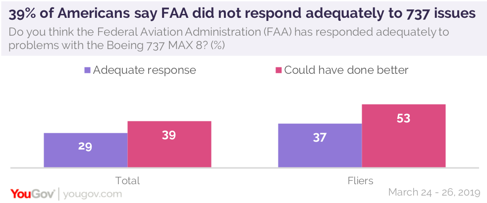 Many Americans say aviation authorities did not respond