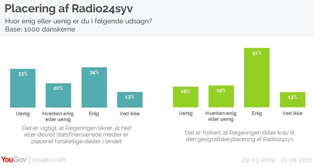 Placering af Radio 24syv