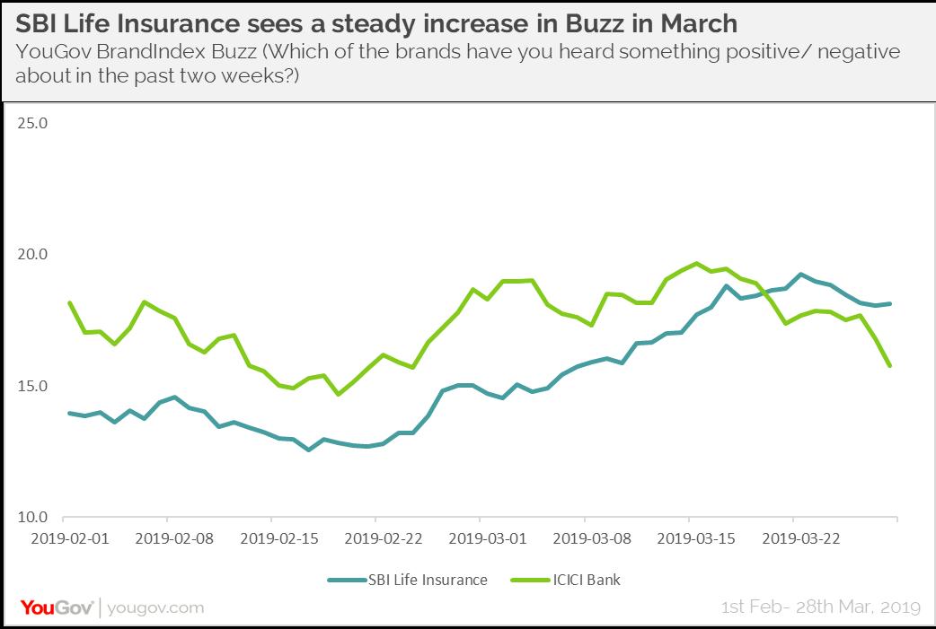 SBI Life Insurance Buzz