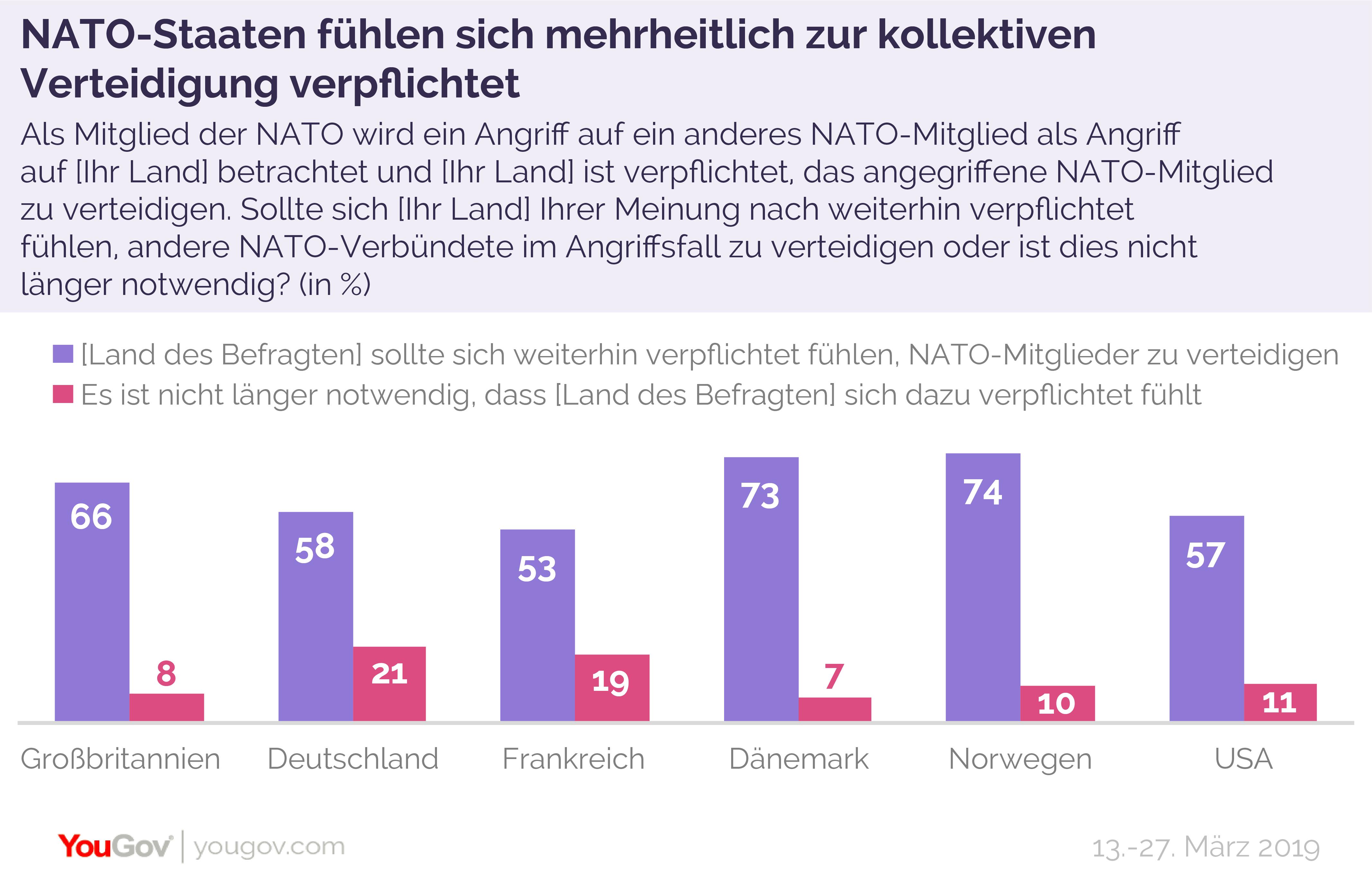 NATO-Staaten fühlen sich mehrheitlich zur Bündnishilfe verpflichtet