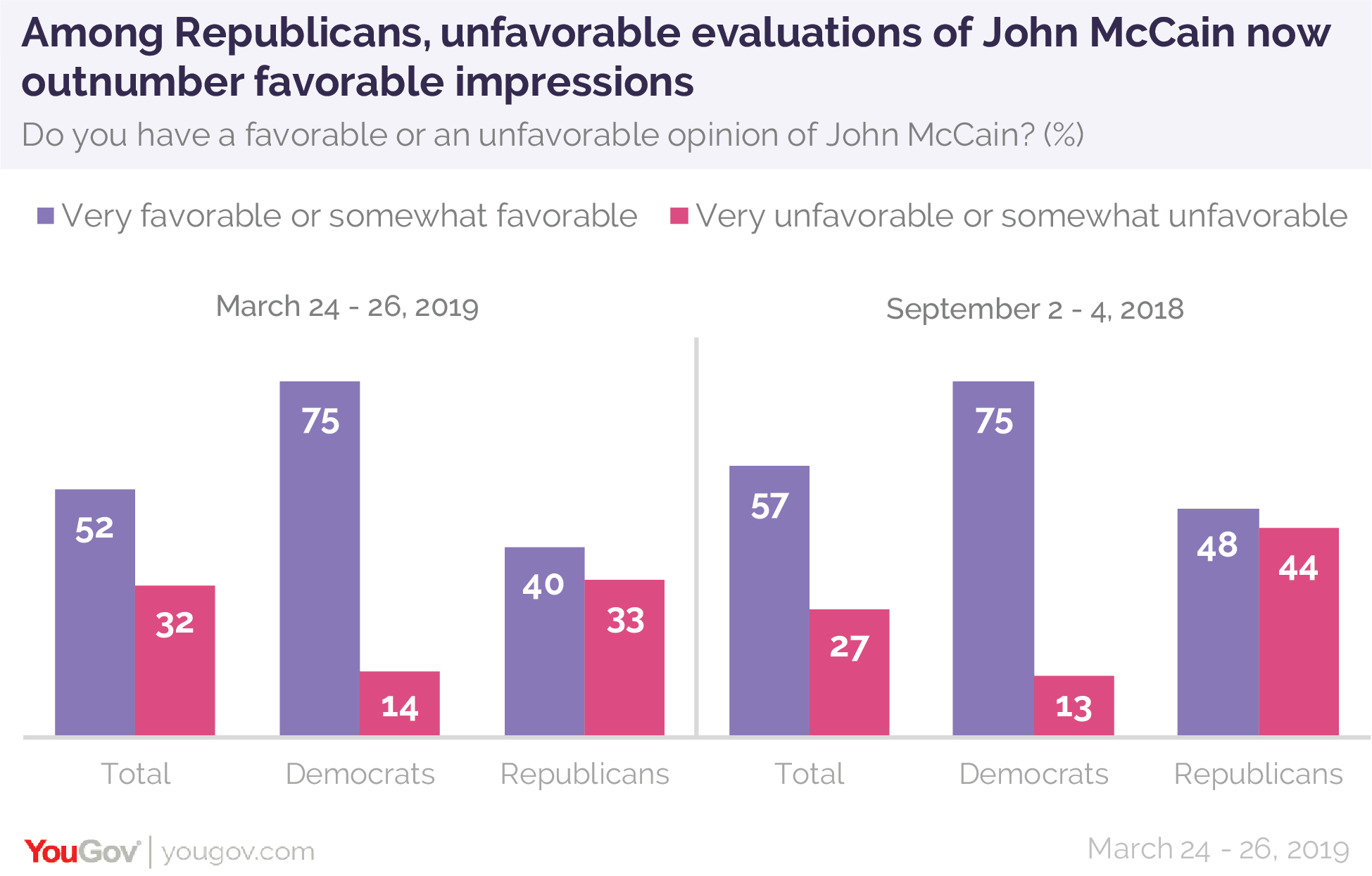 Among Republicans, unfavorable evaluations of the late Senator John McCain now outnumber favorable impressions