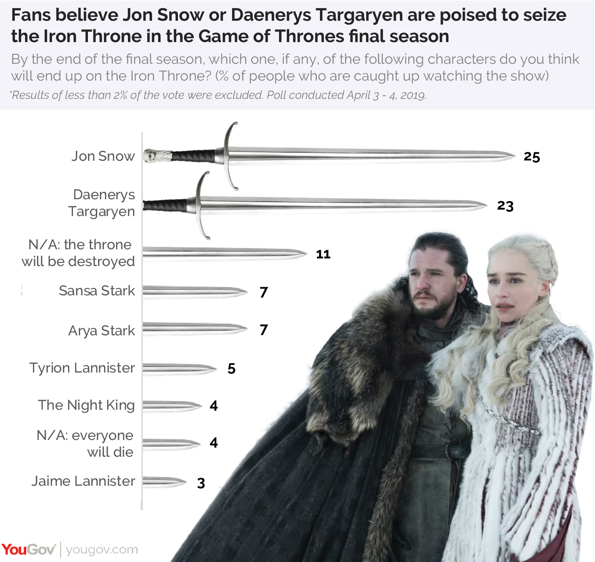 Fans believe Jon Snow or Daenerys Targaryen are poised to seize the Iron Throne in the Game of Thrones final season