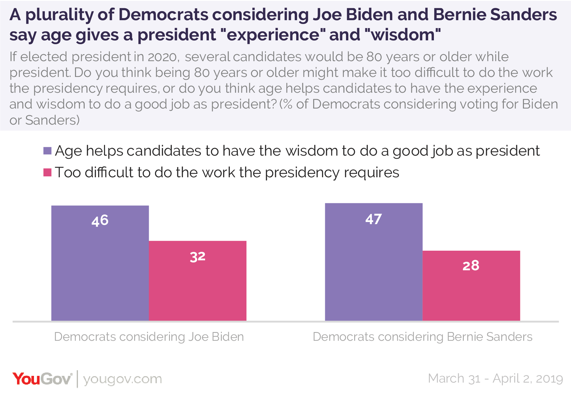 A plurality of Democrats considering Joe Biden and Bernie Sanders say age gives a president experience and wisdom