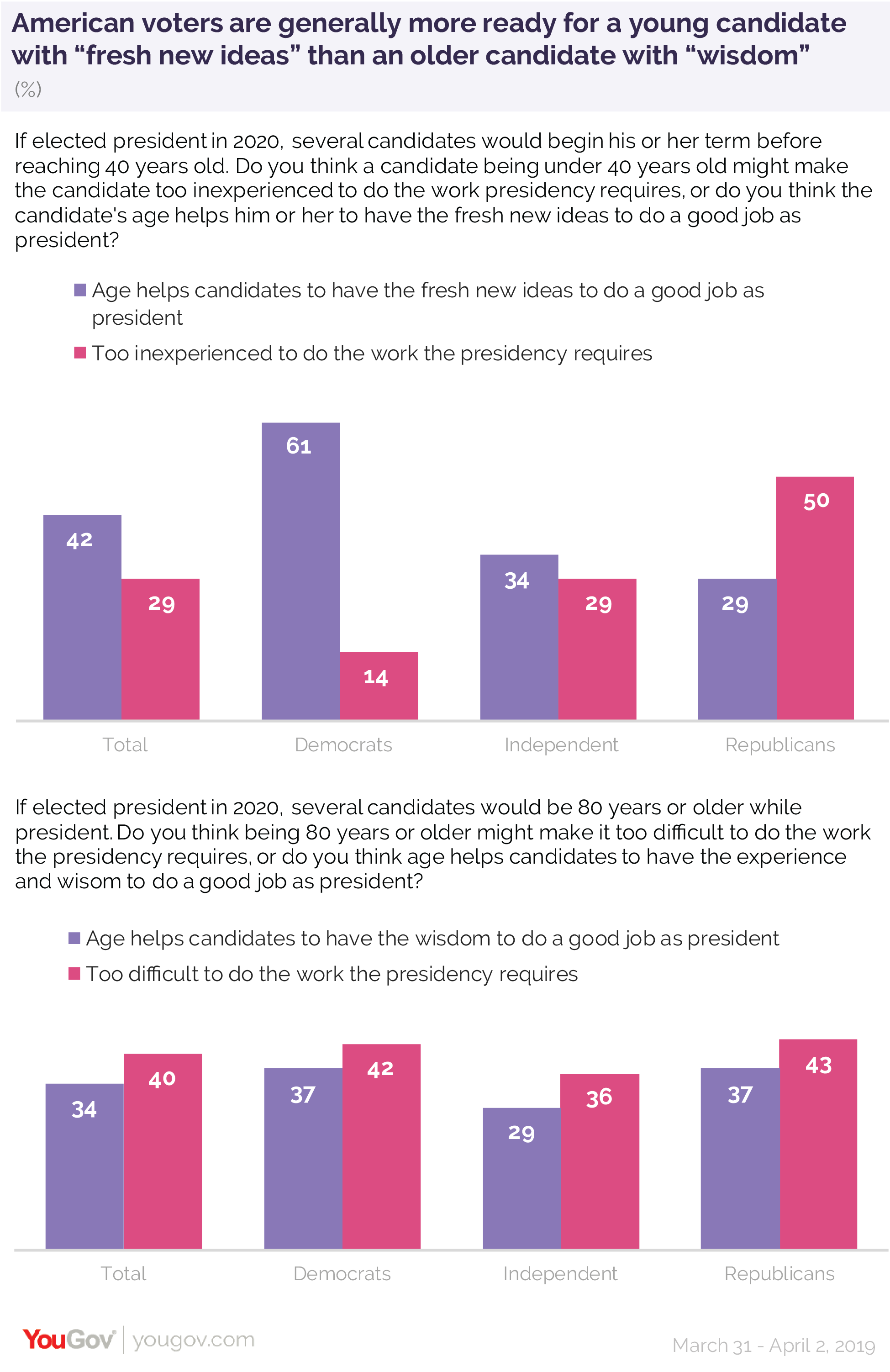 "American voters are generally more ready for a young candidate with ""fresh new ideas"" than an older candidate with ""wisdom"""