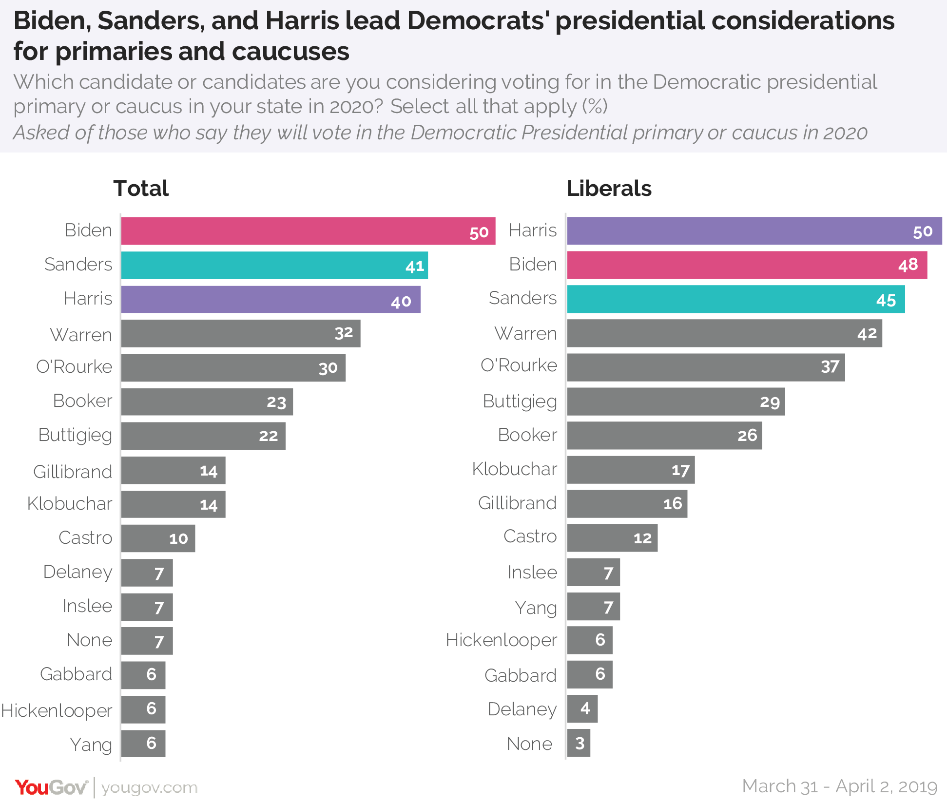 Biden, Sanders, and Harris lead Democrats' presidential considerations for primaries and caucuses in 2020