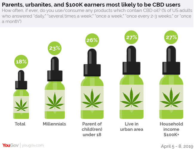 50% of Americans say recreational marijuana should be