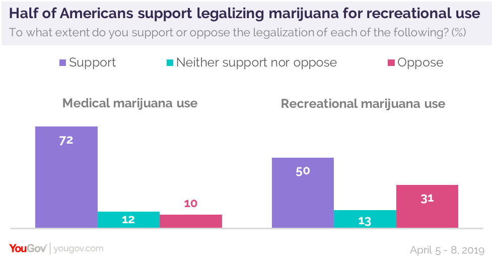 50% of Americans say recreational marijuana should be legalized | YouGov