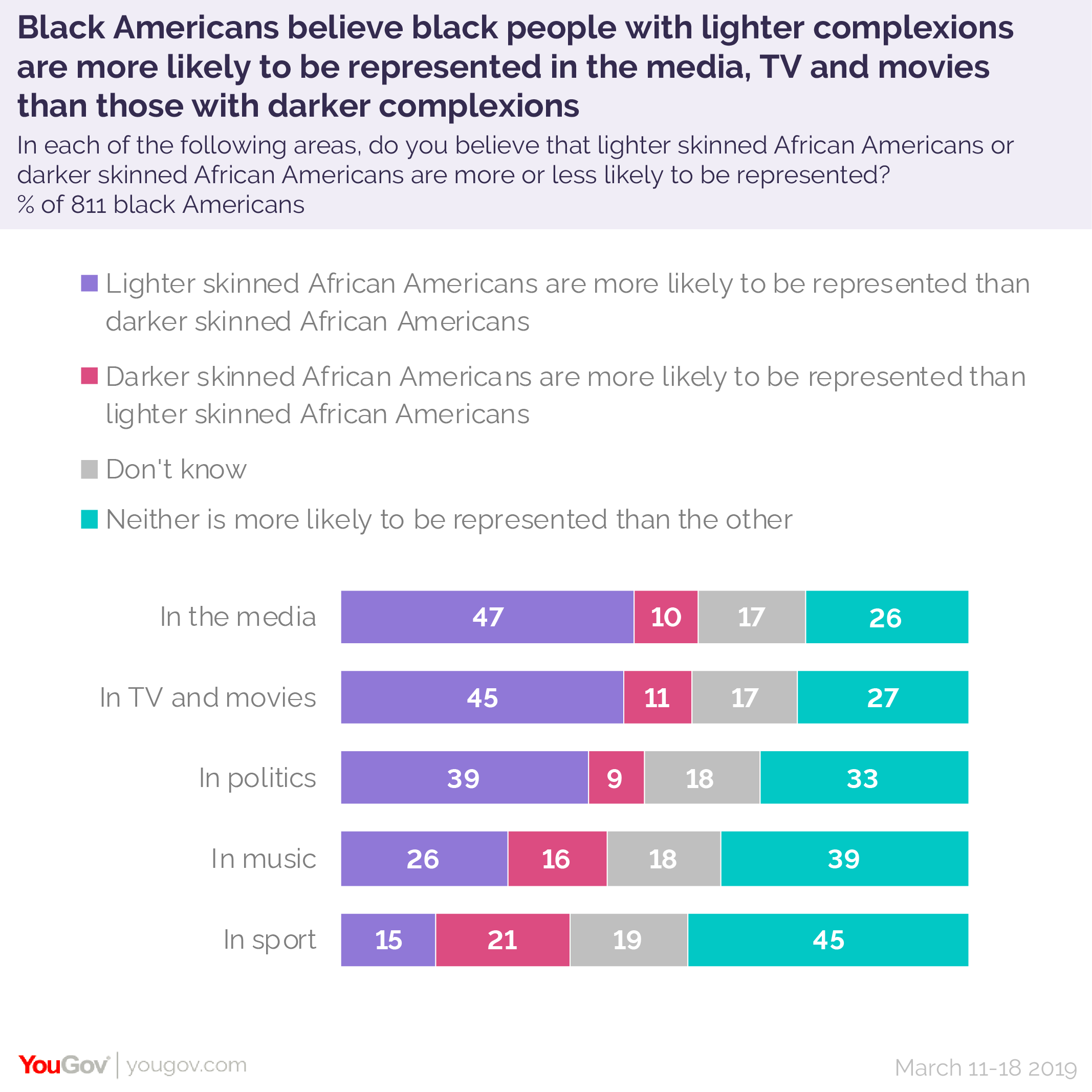 Black Americans with the darkest complexions report more frequent ...