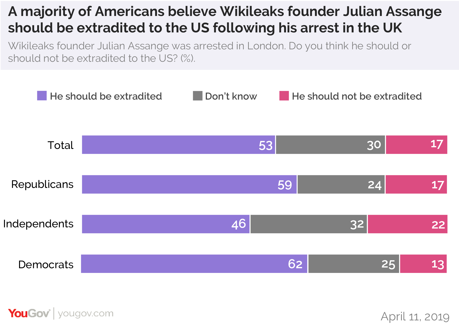 A majority of Americans believe Wikileaks founder Julian Assange should be extradited to the US following his arrest