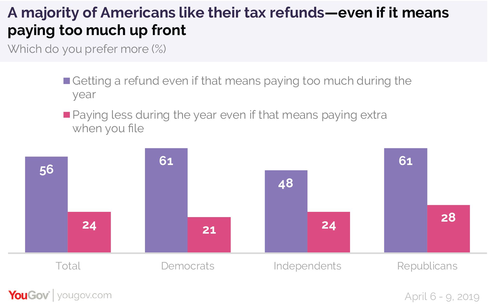 A majority of Americans like their tax returns even if it means paying too much up front
