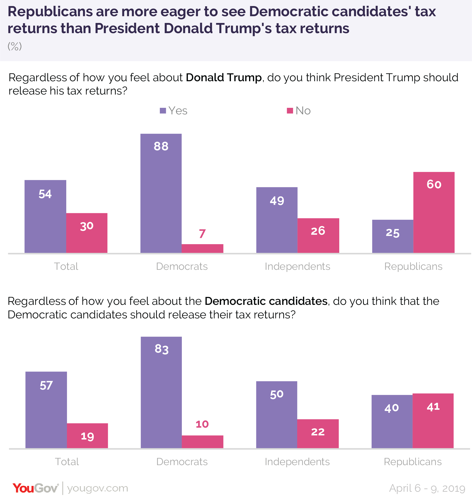 Republicans are more eager to see Democratic candidates' tax returns than President Donald Trump's tax returns