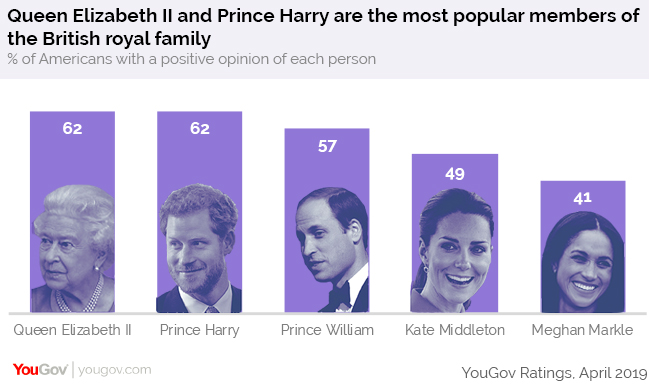 Meghan Markle and Prince Harry are more popular among