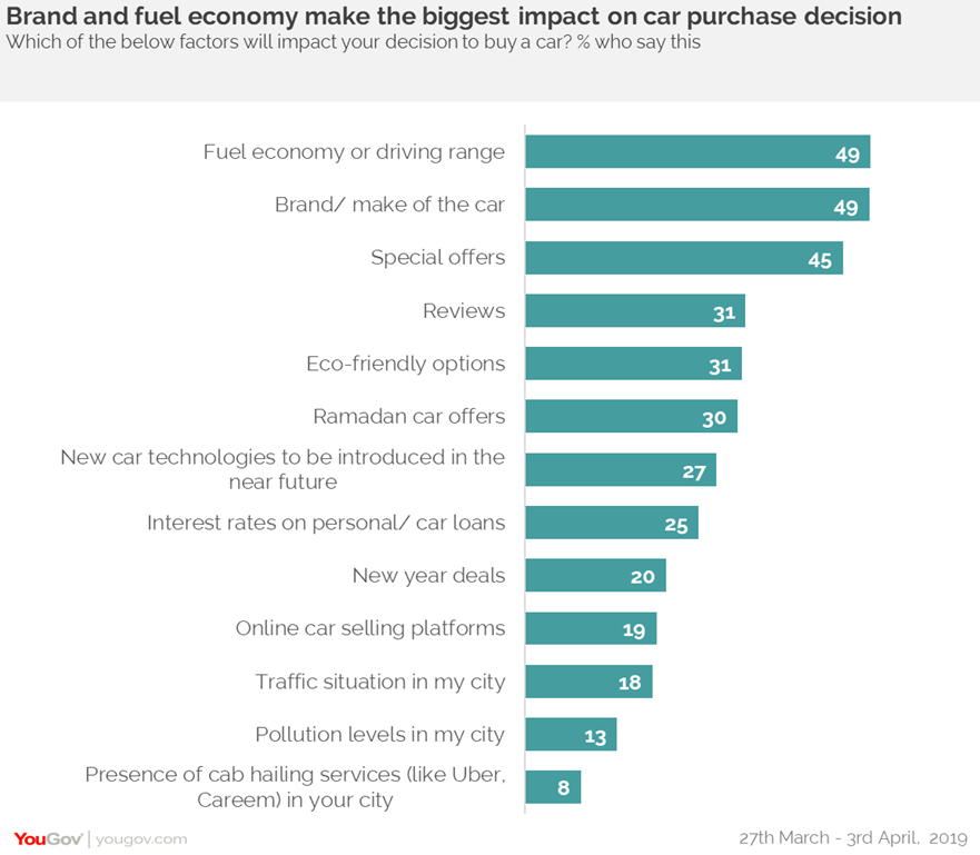 Online car buying in India- factors impacting decision