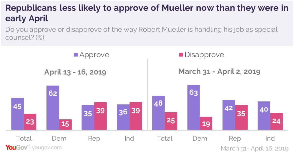 Republicans less likely to approve of Mueller now than they were in early April