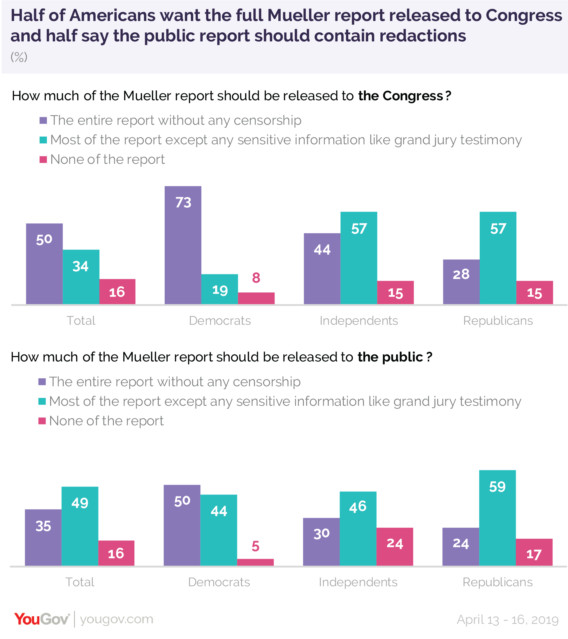 Half of Americans want the full Mueller report released to Congress and half say the public report should contain redactions