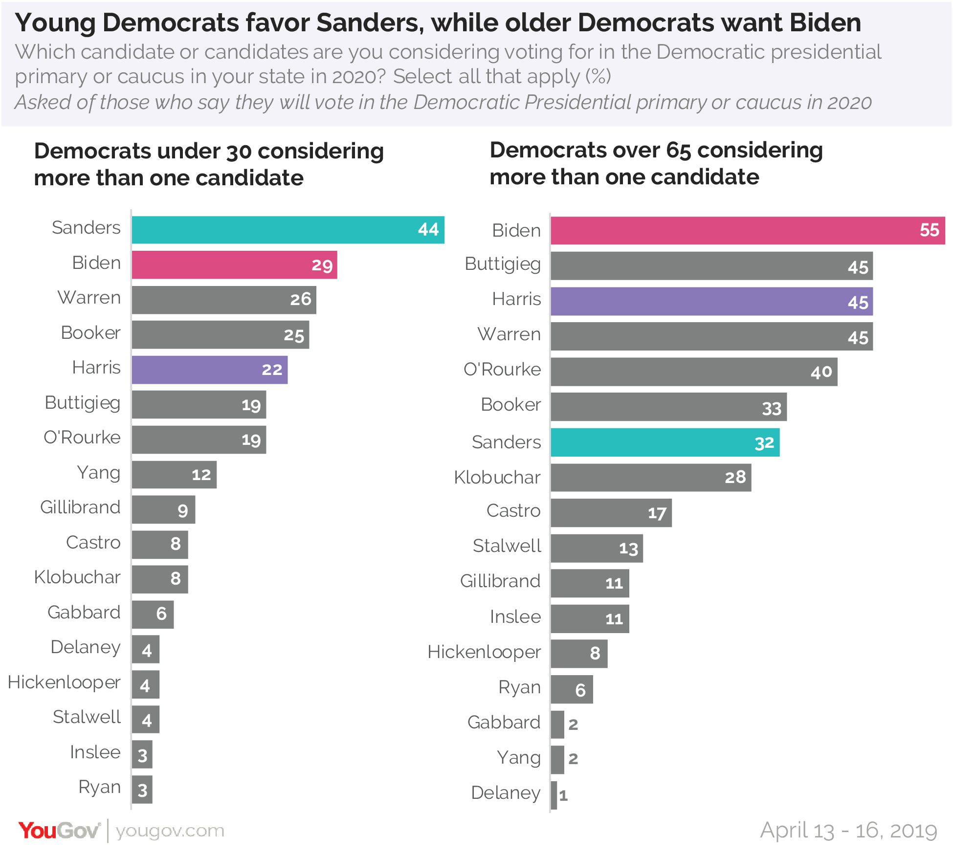 Young Democrats favor Sanders, while older Democrats want Biden