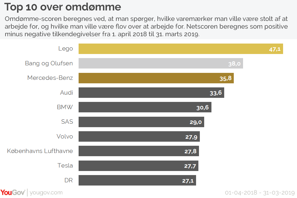 Top 10 over omdømme
