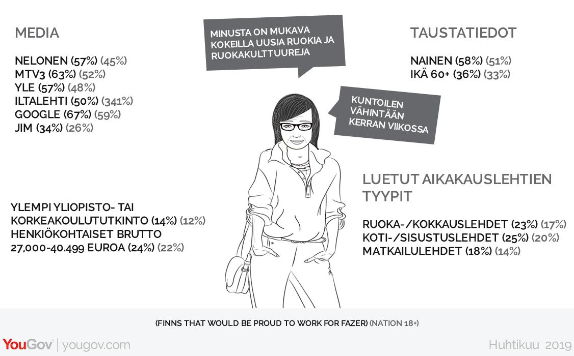Millaisia ovat suomalaiset, jotka ylpeänä työskentelisivät Fazerille