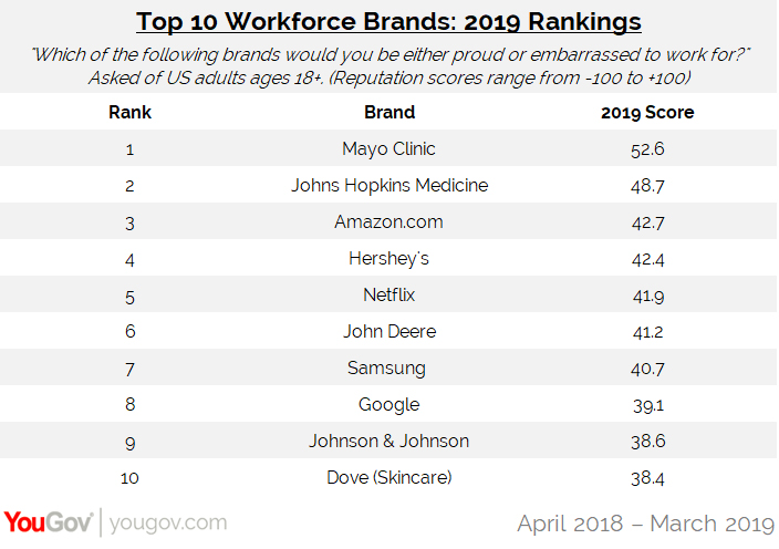 Health and tech brands dominate the 2019 Workplace Rankings | YouGov