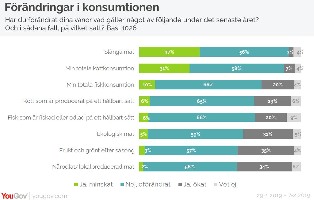 Förändringar i konsumtionen