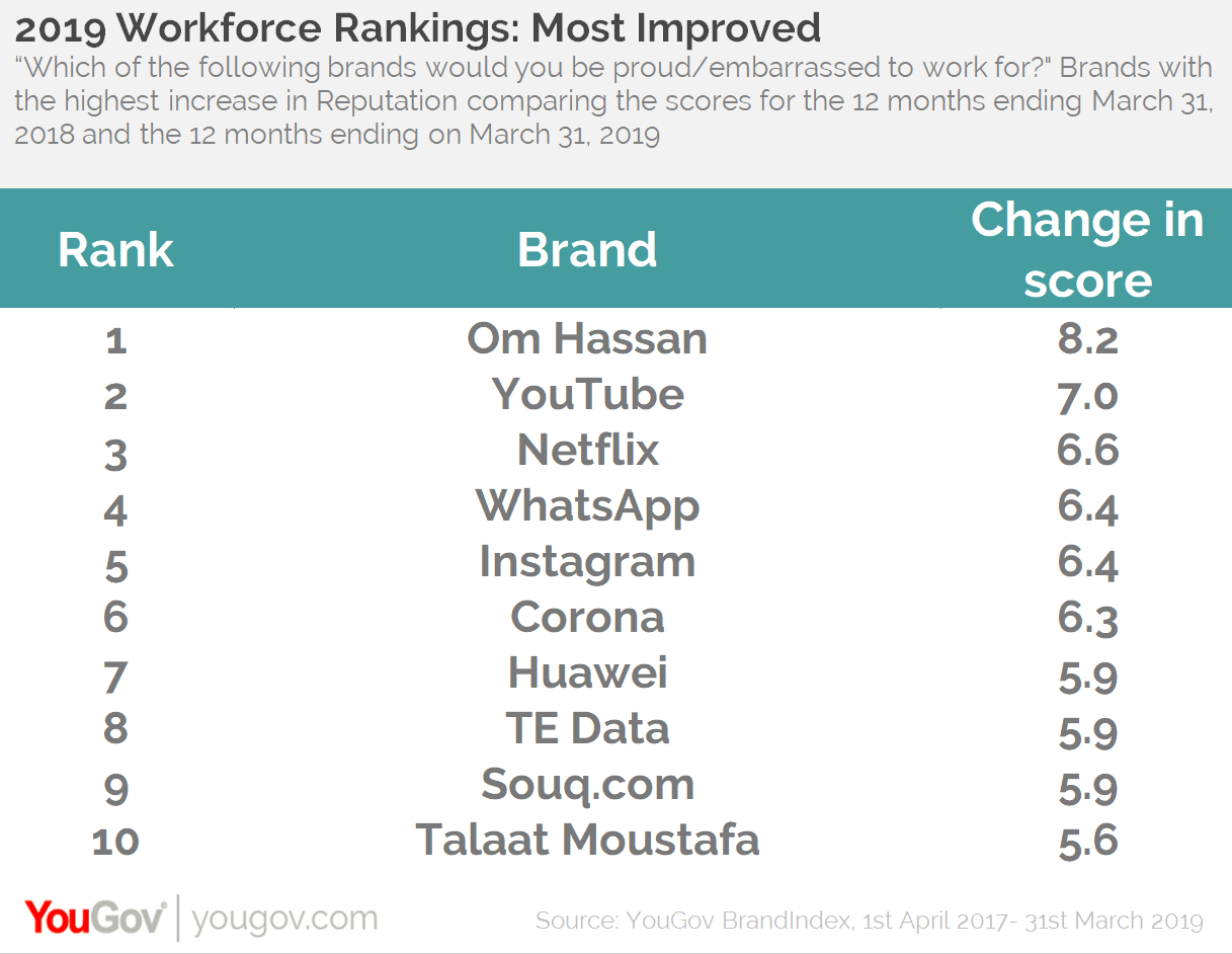 Egypt 2019 Workforce Rankings- Most Improved