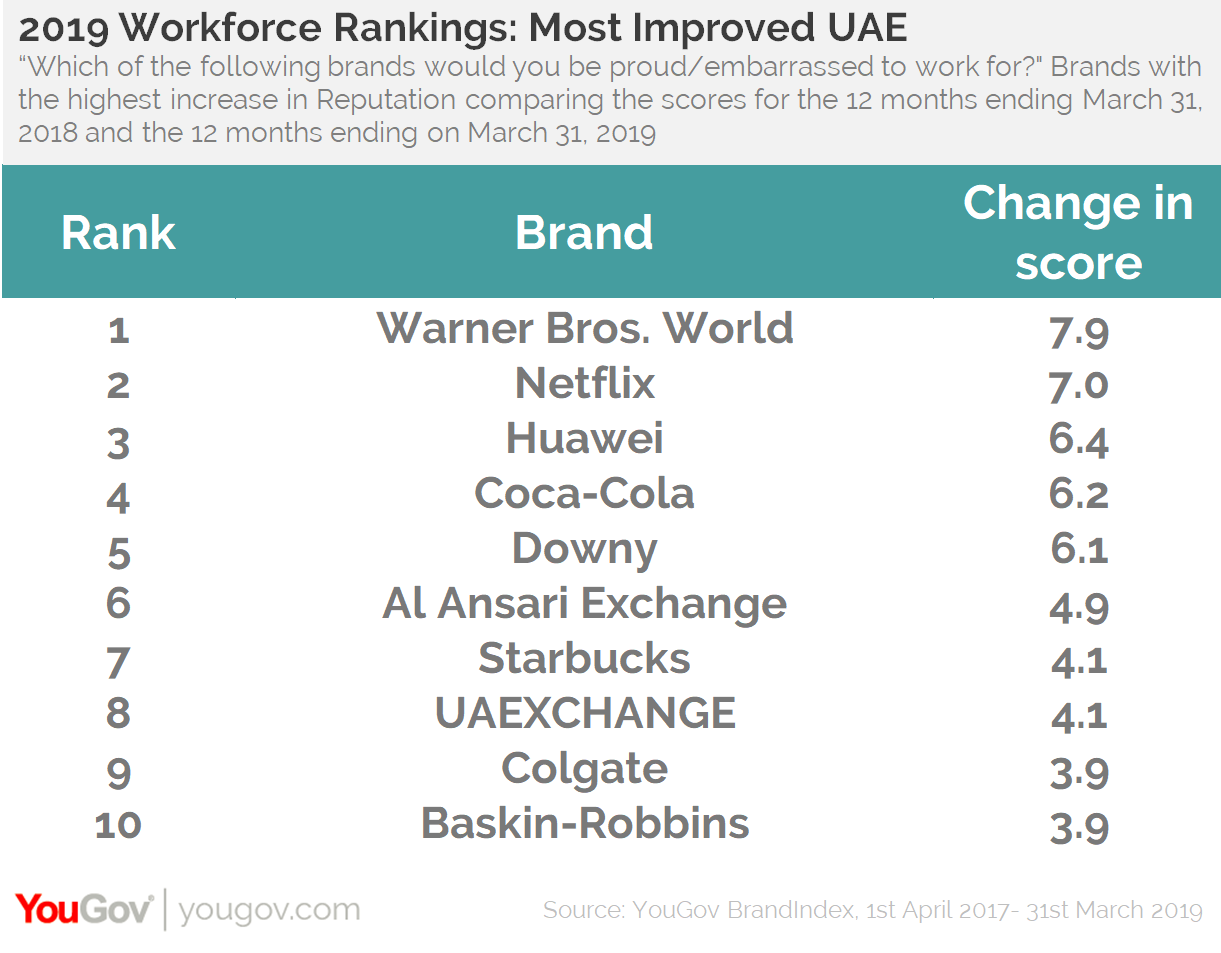 Top 10 Workforce Rankings UAE
