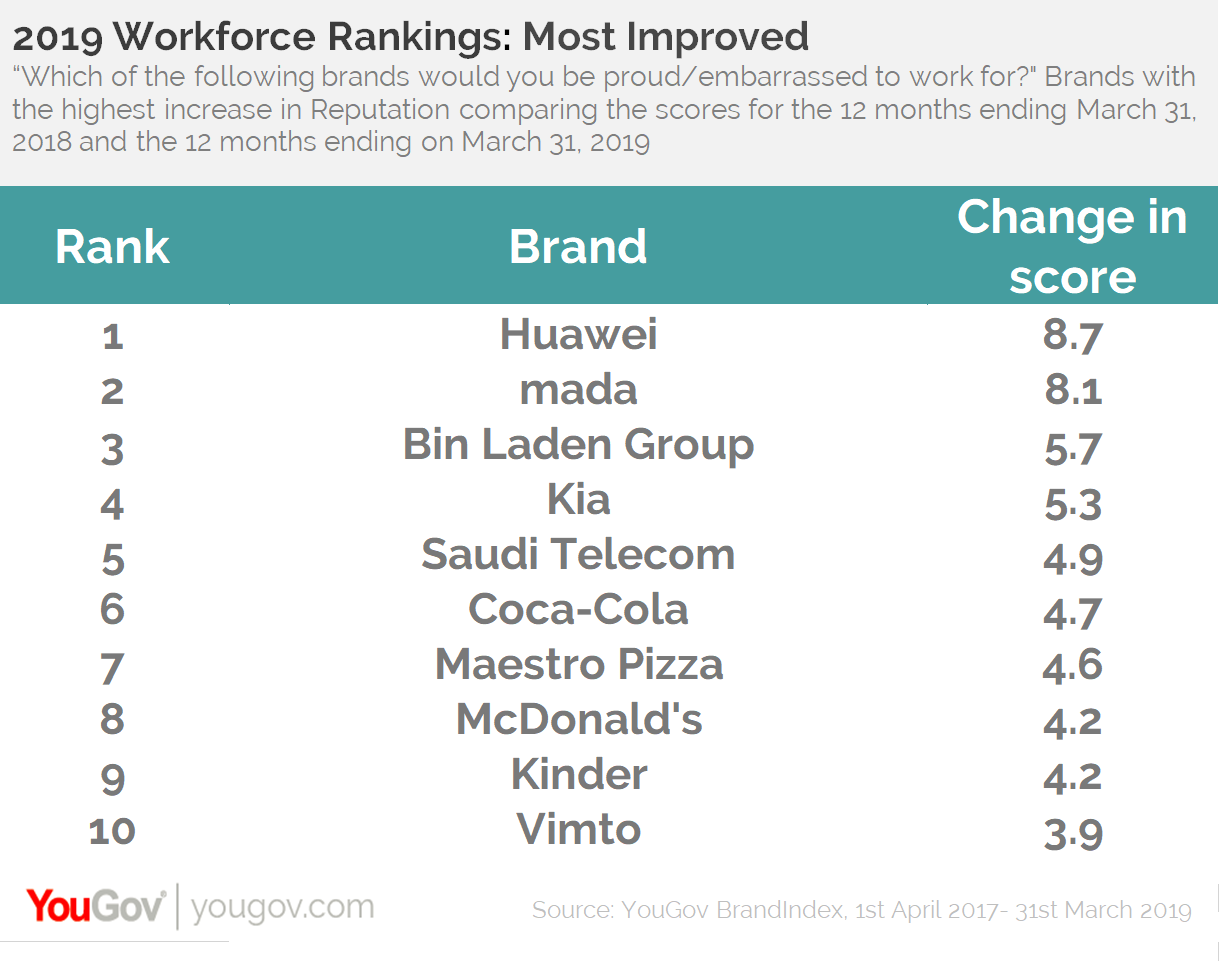 KSA Workforce Rankings 2019-Top Improved