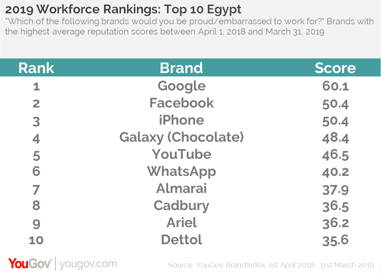 Egypt 2019 Workforce Rankings