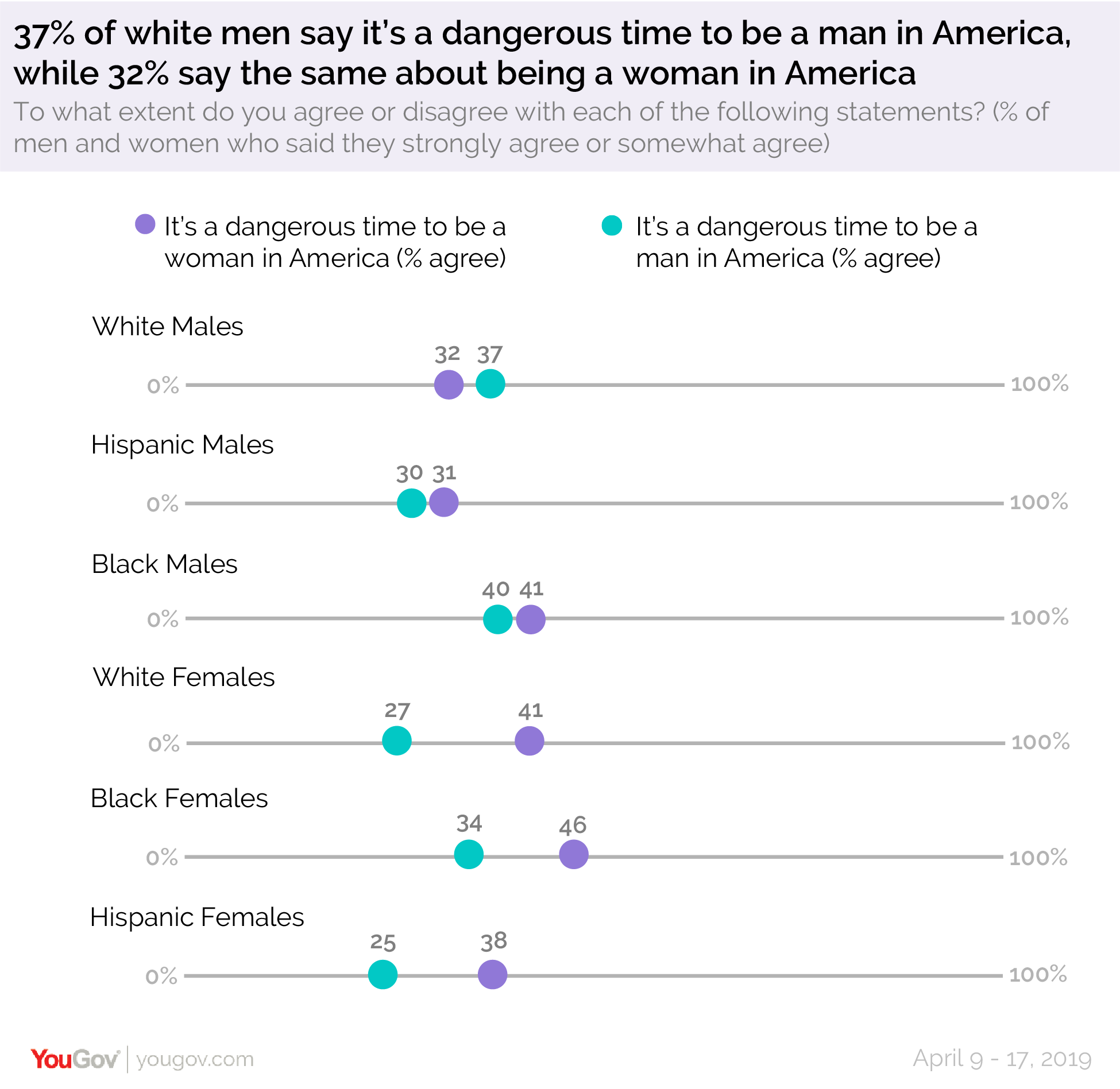 37% of white men say it's a dangerous time to be a man in America, compared to 32% who say the same about being a woman in America