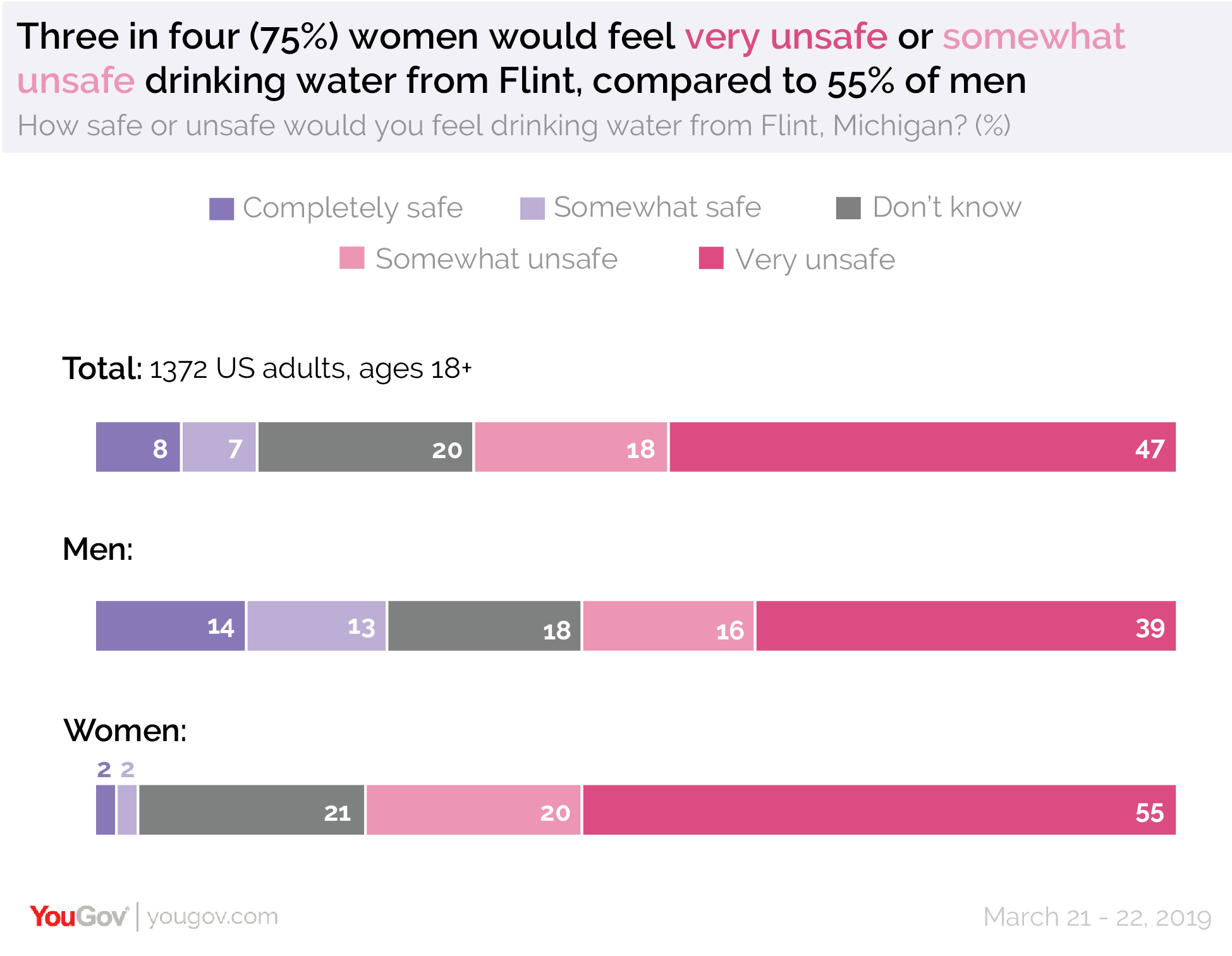 Three in four women would feel very unsafe or somewhat unsafe drinking water from Flint compared to 55% of men