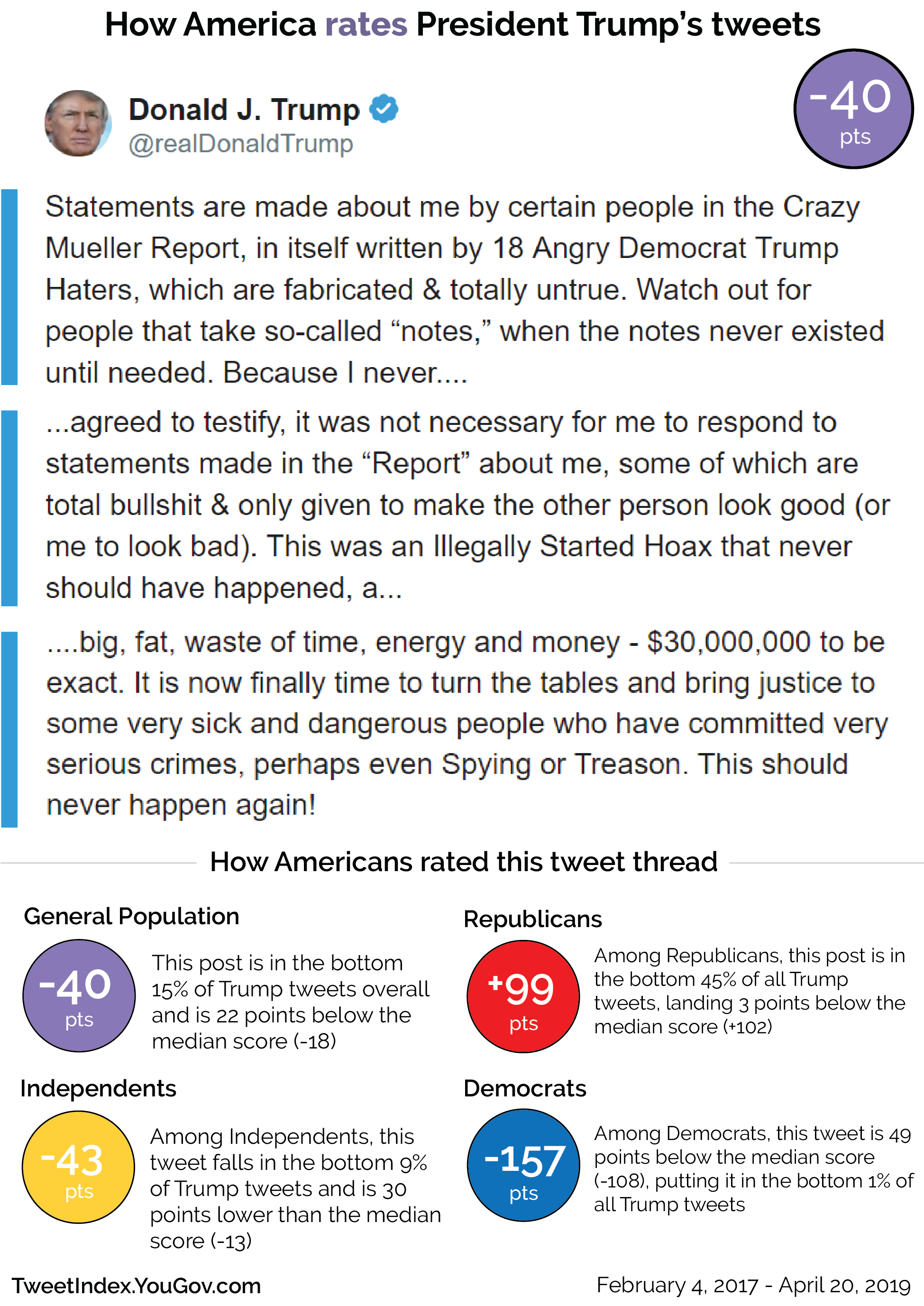 How America rates President Donald Trump's tweets about the Mueller report