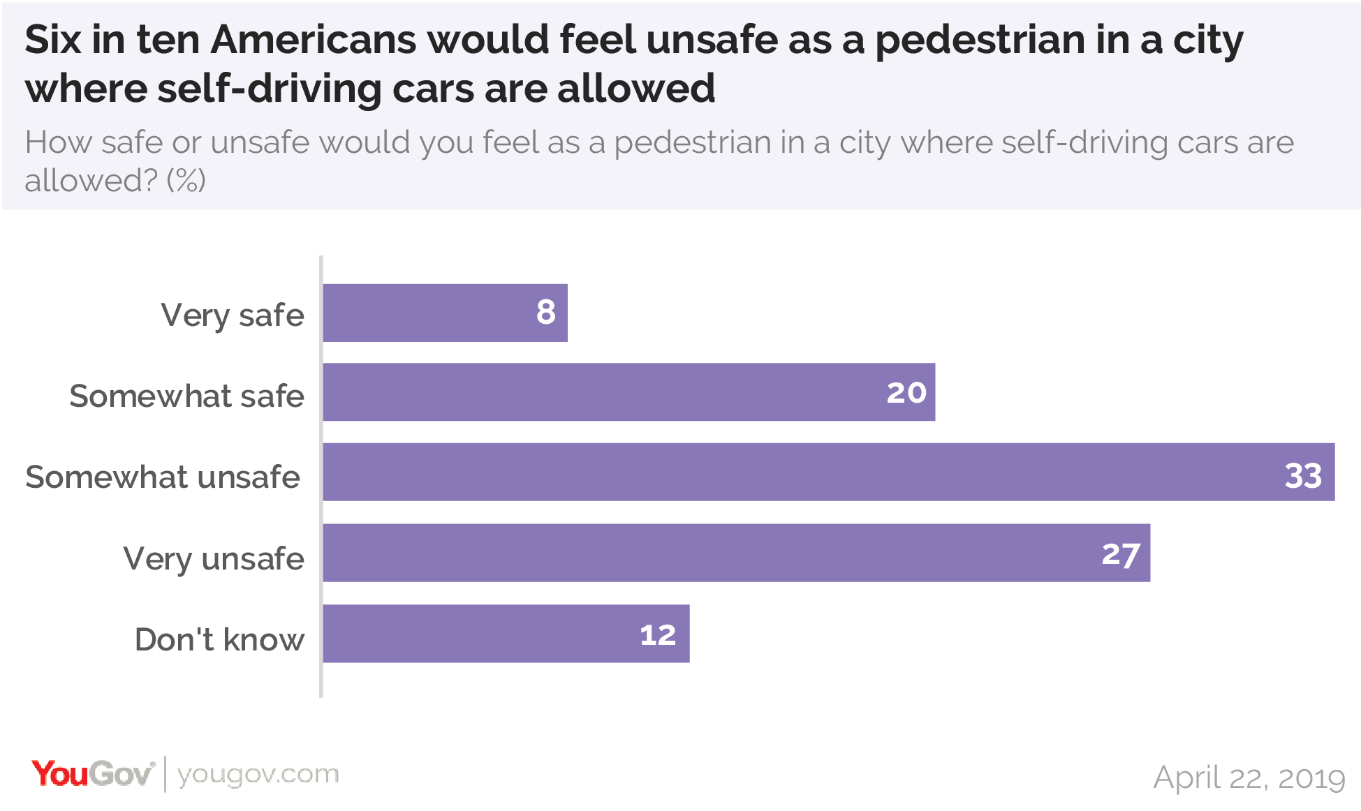 Six in ten Americans would feel unsafe as a pedestrian in a city where self-driving cars are allowed
