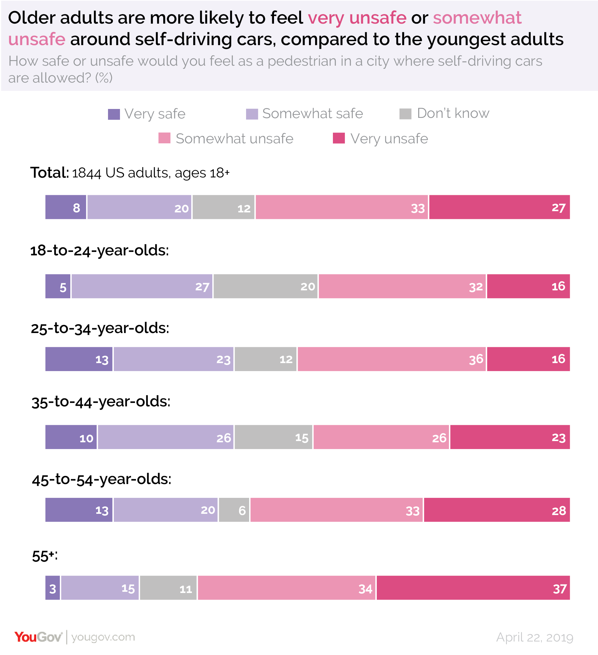 Older adults are more likely to feel very unsafe or somewhat unsafe around self-driving cars, compared to the youngest adults