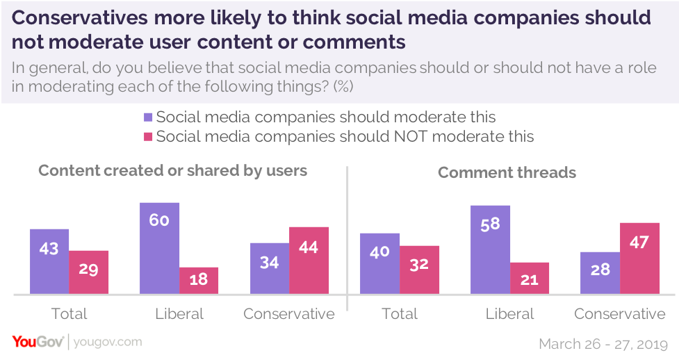 Most conservatives believe removing content and comments on