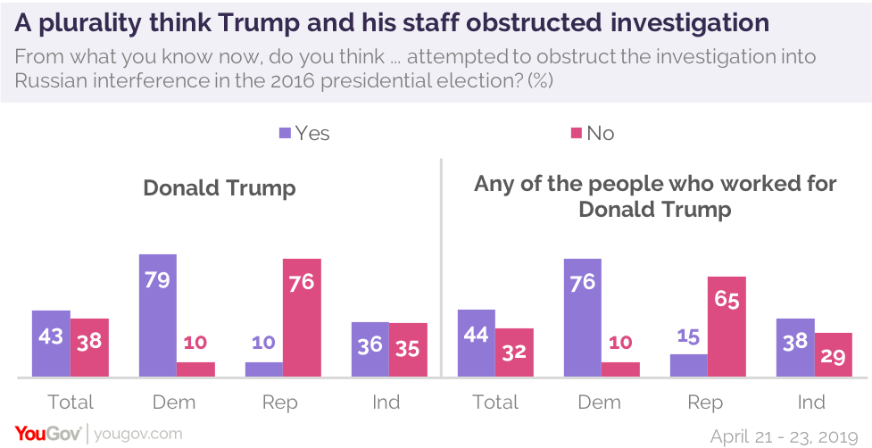 After the Mueller Report: Partisans divide, but questions remain