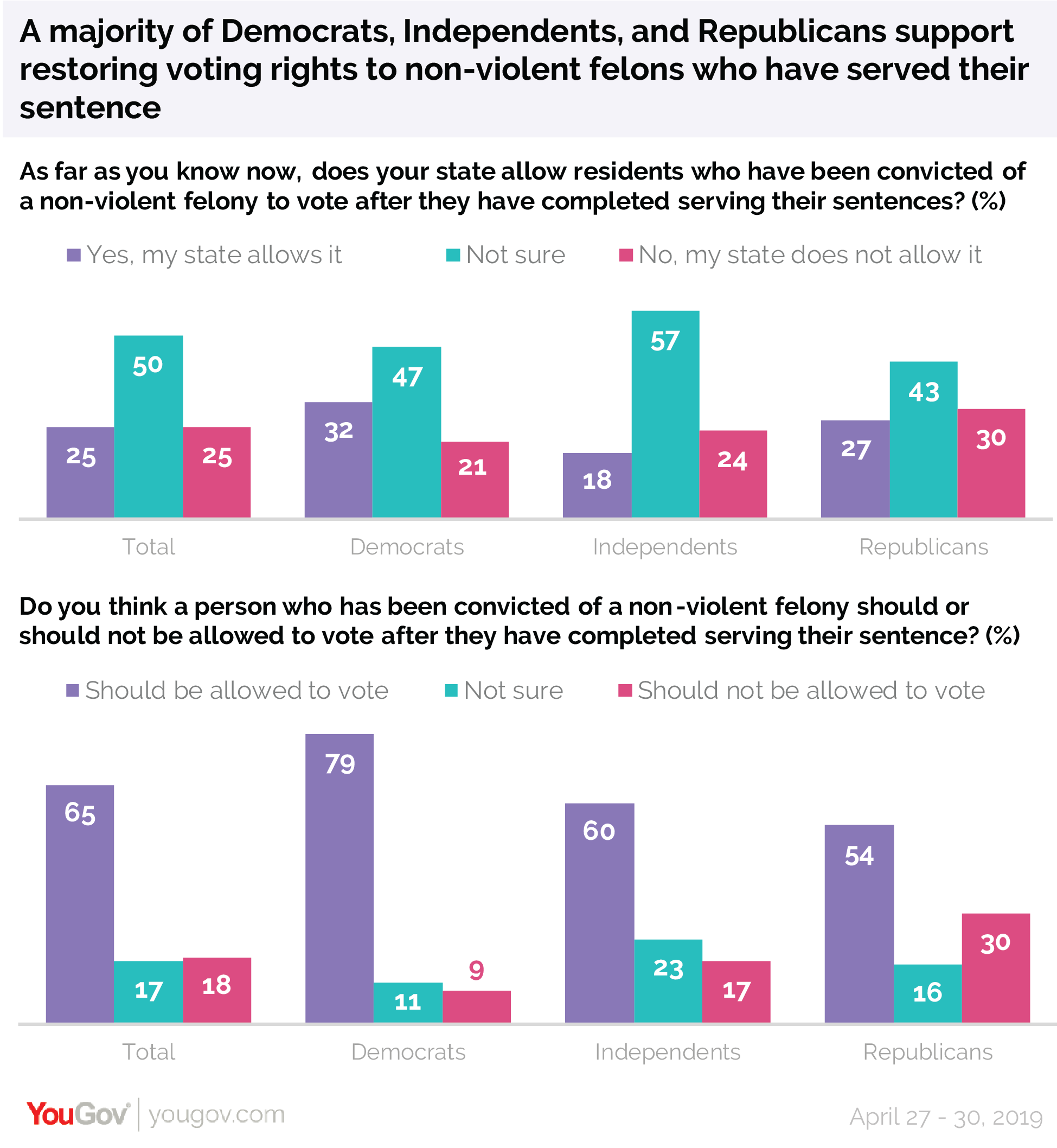 A majority of Democrats, Independents, and Republicans support restoring voting rights to non-violent felons who have served their sentence
