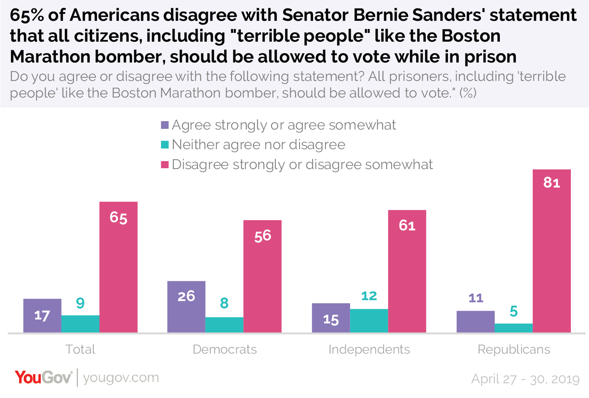 "65% of Americans disagree with Senator Bernie Sanders' statement that all citizens, including ""terrible people"" like the Boston Marathon bomber, should be allowed to vote while in prison"