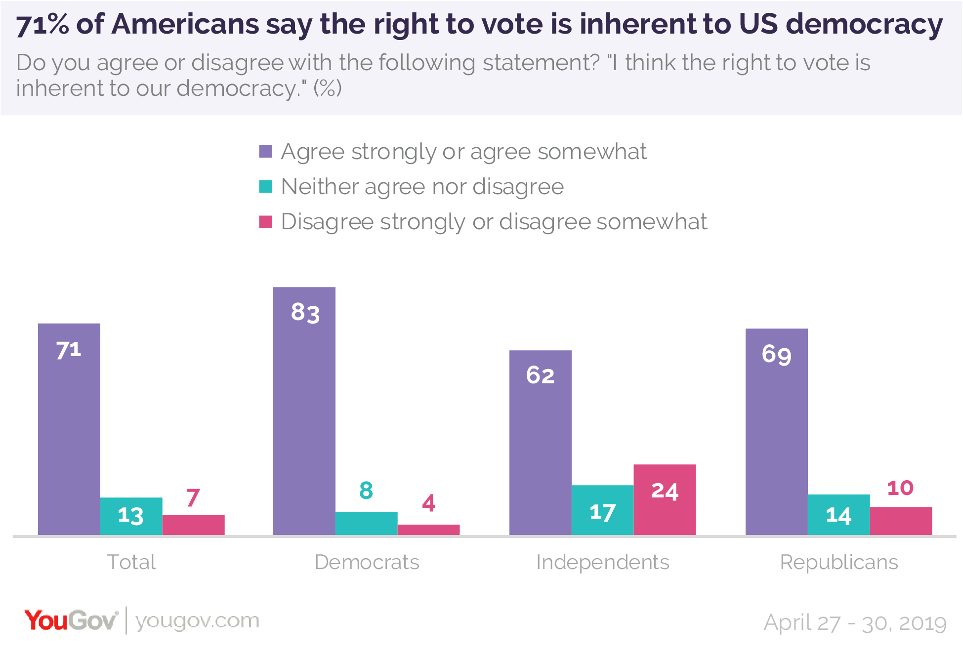 71% of Americans say the right to vote is inherent to US democracy