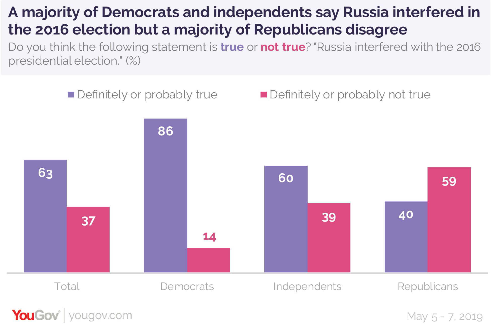 A majority of Democrats and independents say Russia interfered in the 2016 election but a majority of Republicans disagree