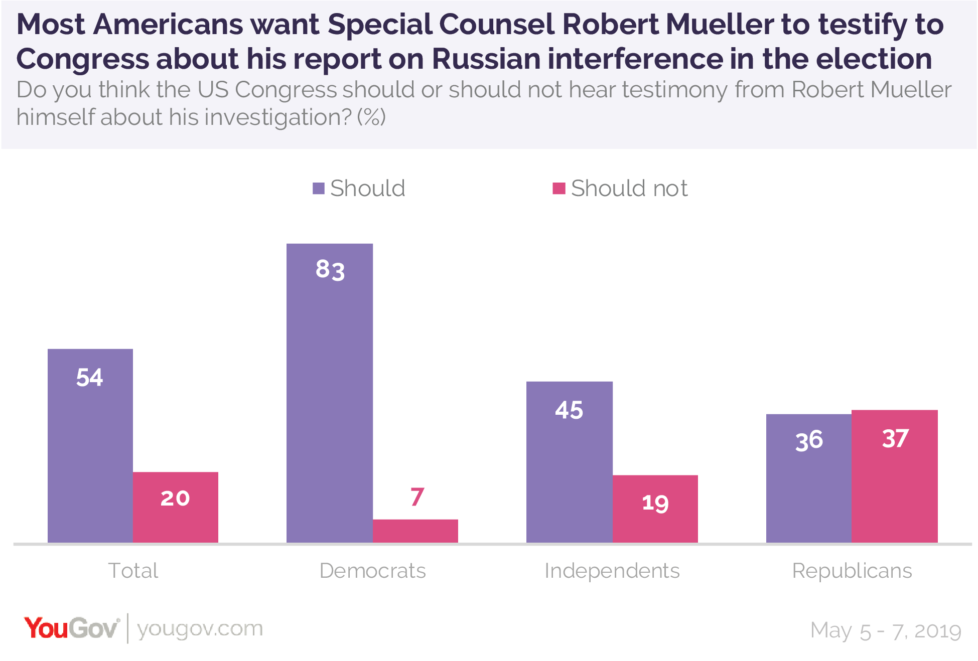 Most Americans want Special Counsel Robert Mueller to testify to Congress about his report on Russian interference in the 2016 presidential election