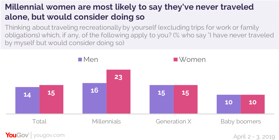 This is the primary reason Americans like to travel solo