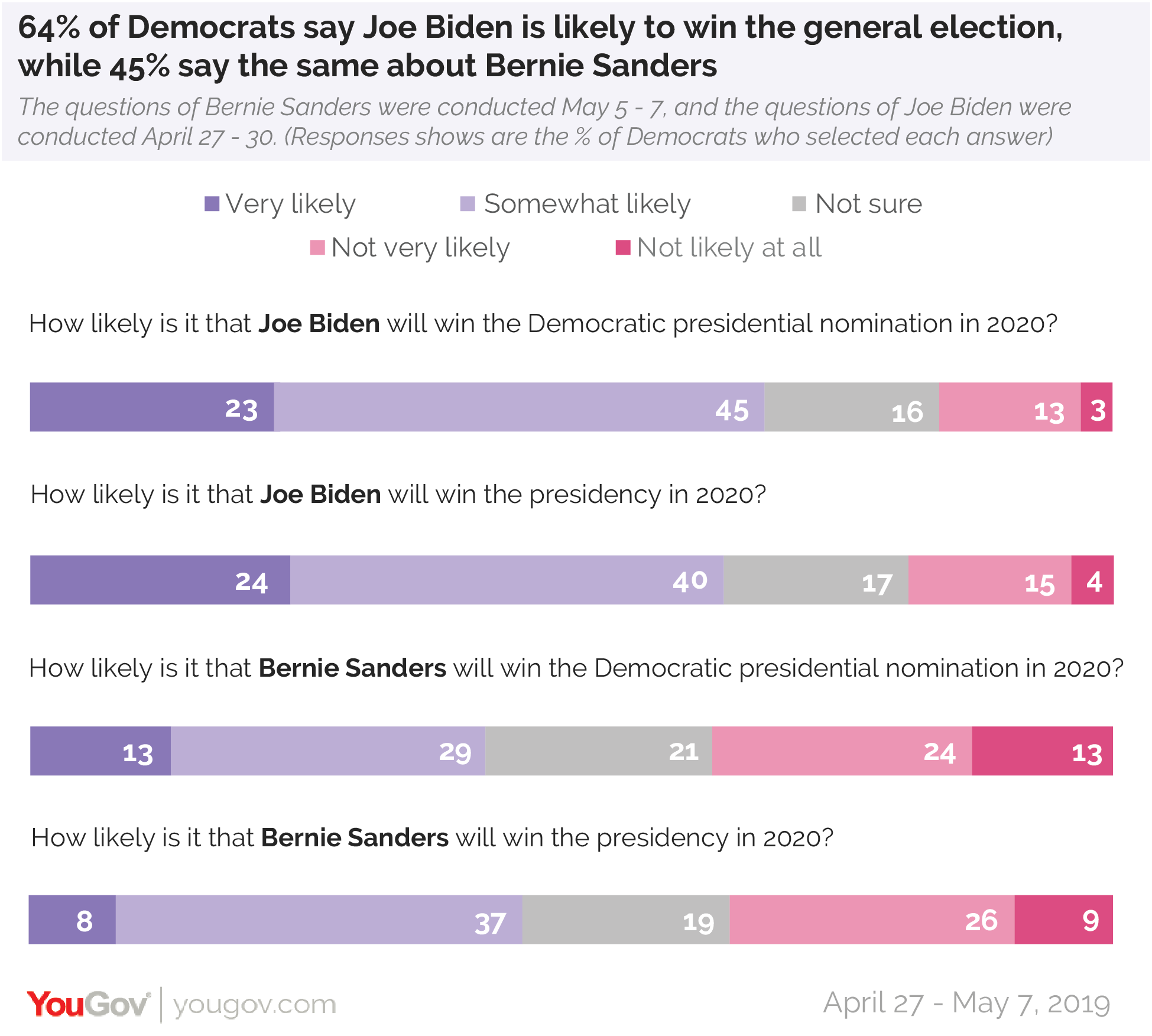 64% of Democrats say Joe Biden is likely to win the general election, while 45% say the same about Bernie Sanders
