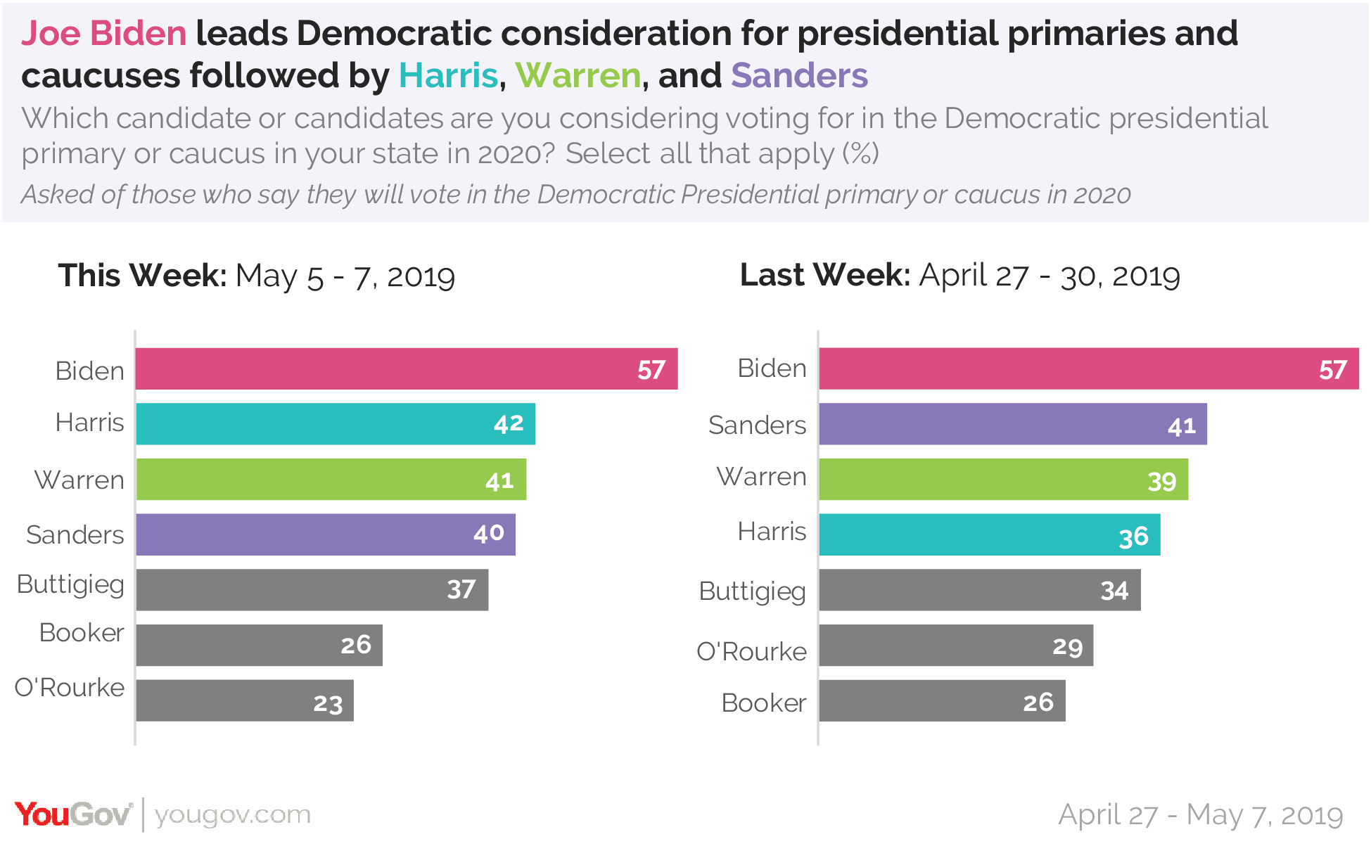 Joe Biden leads Democratic consideration for presidential primaries and caucuses followed by Harris, Warren, and Sanders