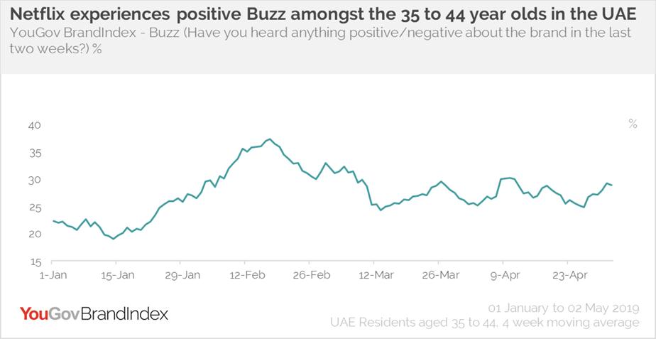 Netflix Buzz- UAE 35-44 years old